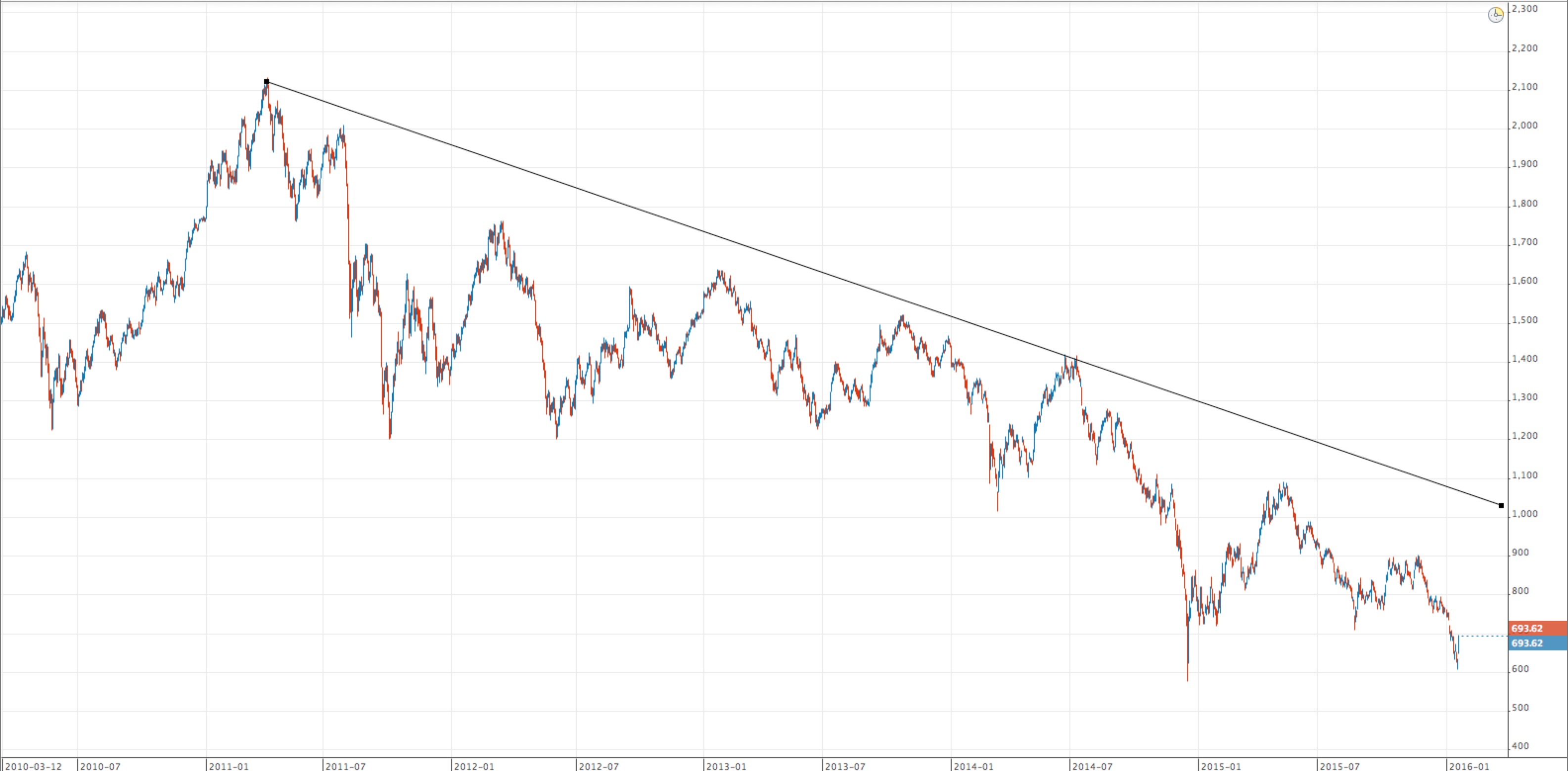 vcollege-exante-trading-collapse2016